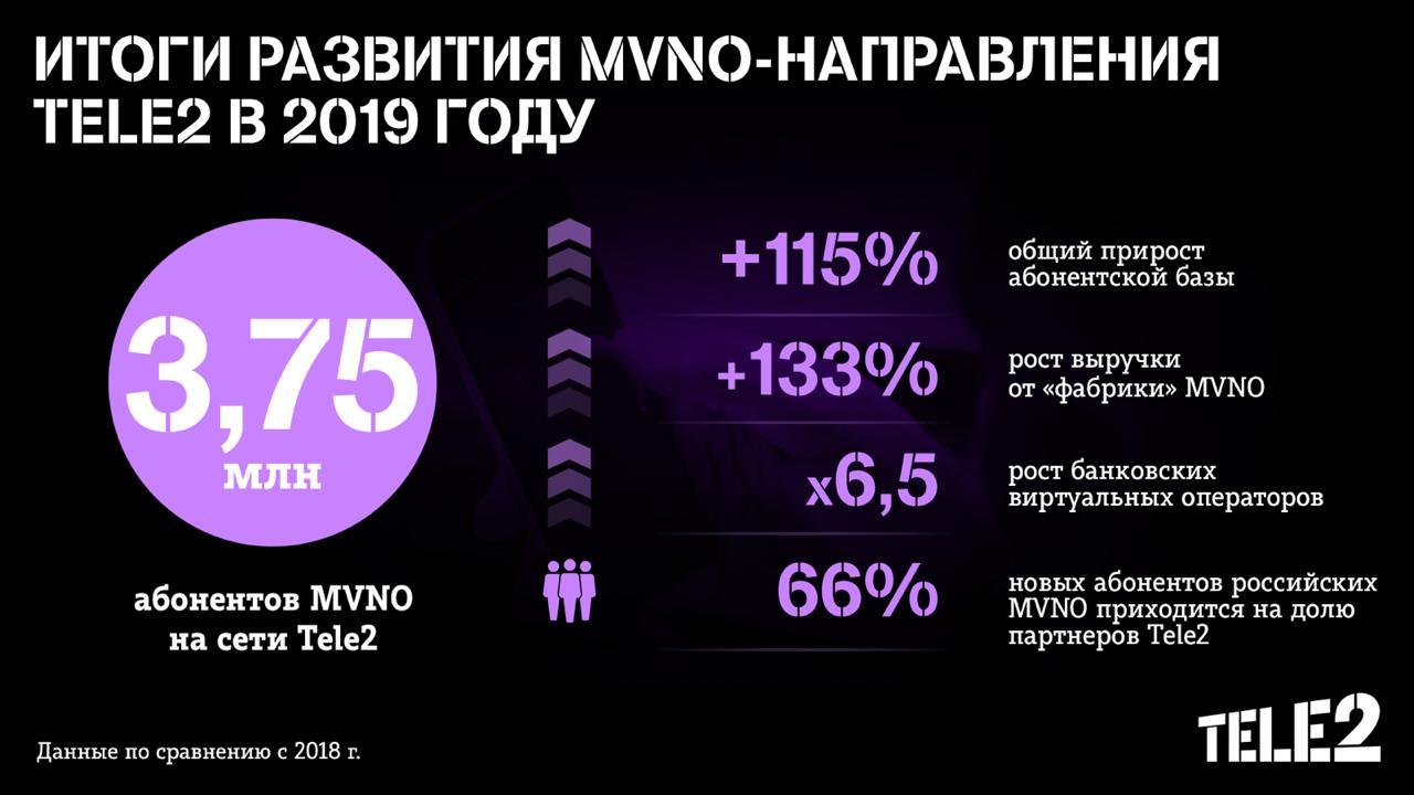 Количество абонентов MVNO на сети Tele2 составило 3,75 млн 1