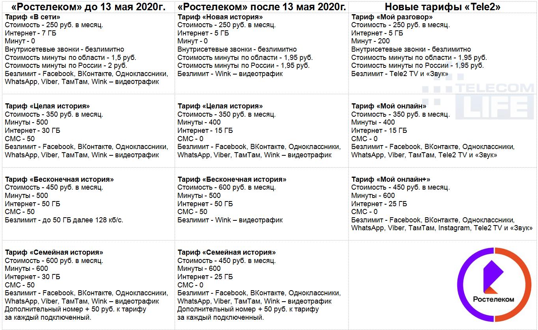 Новые тарифы Ростелеком на мобильную связь, анализ тарифов 2