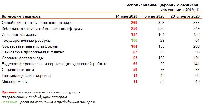 Цифровая активность россиян снизилась на 25% 3