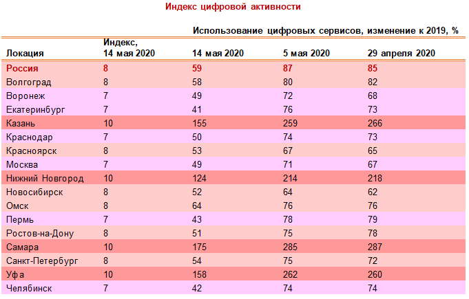 Цифровая активность россиян снизилась на 25% 2