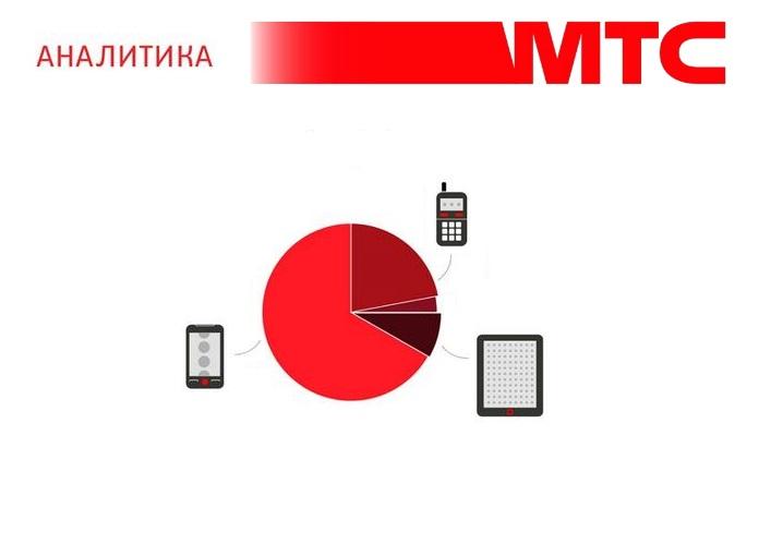 Аналитика МТС: в Полярных Зорях продажи смартфонов в первом полугодии 2020 года выросли на треть 1