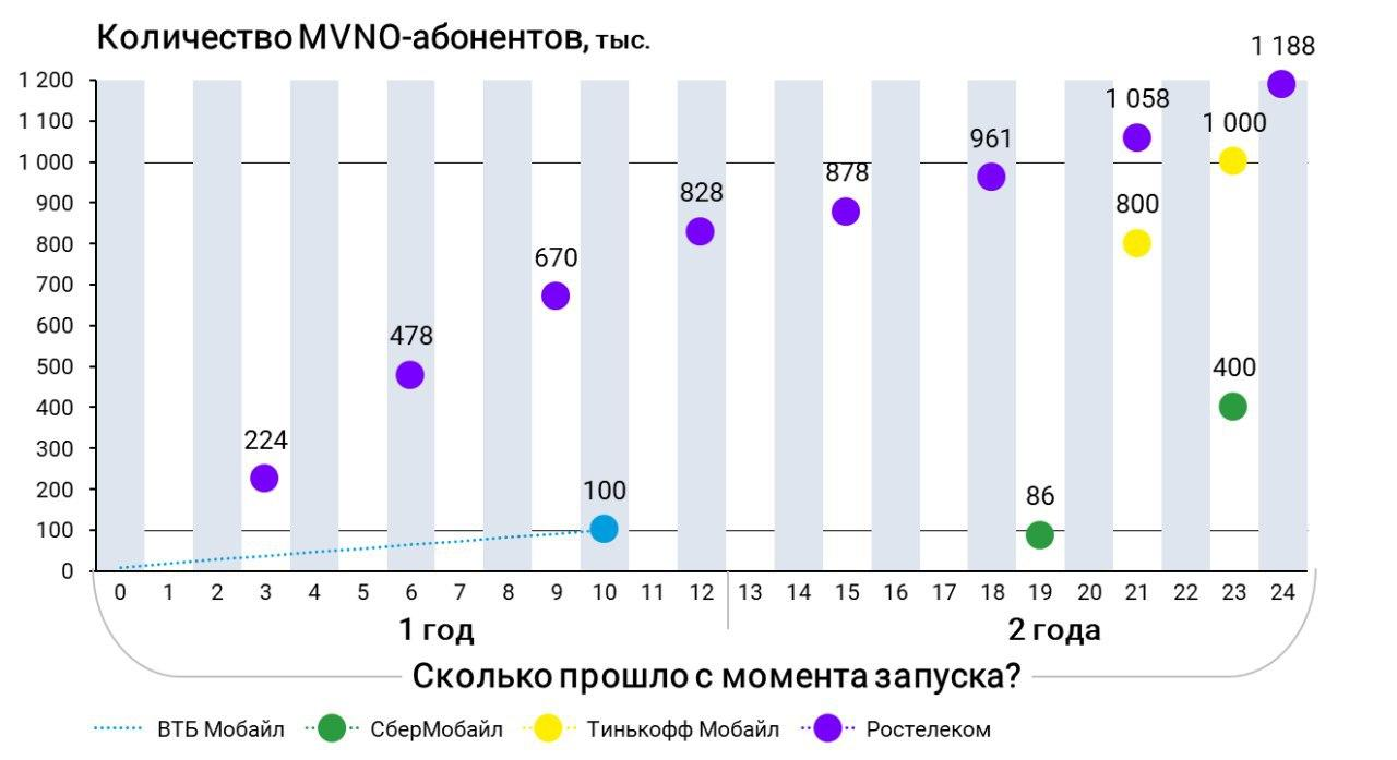 ВТБ Мобайл подключил 100 тысяч абонентов + статистика банковских операторов 2