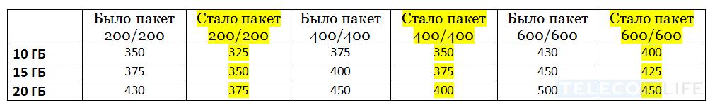 Обновленный тариф «Мой Smart» от МТС стал дешевле на 50 рублей 2