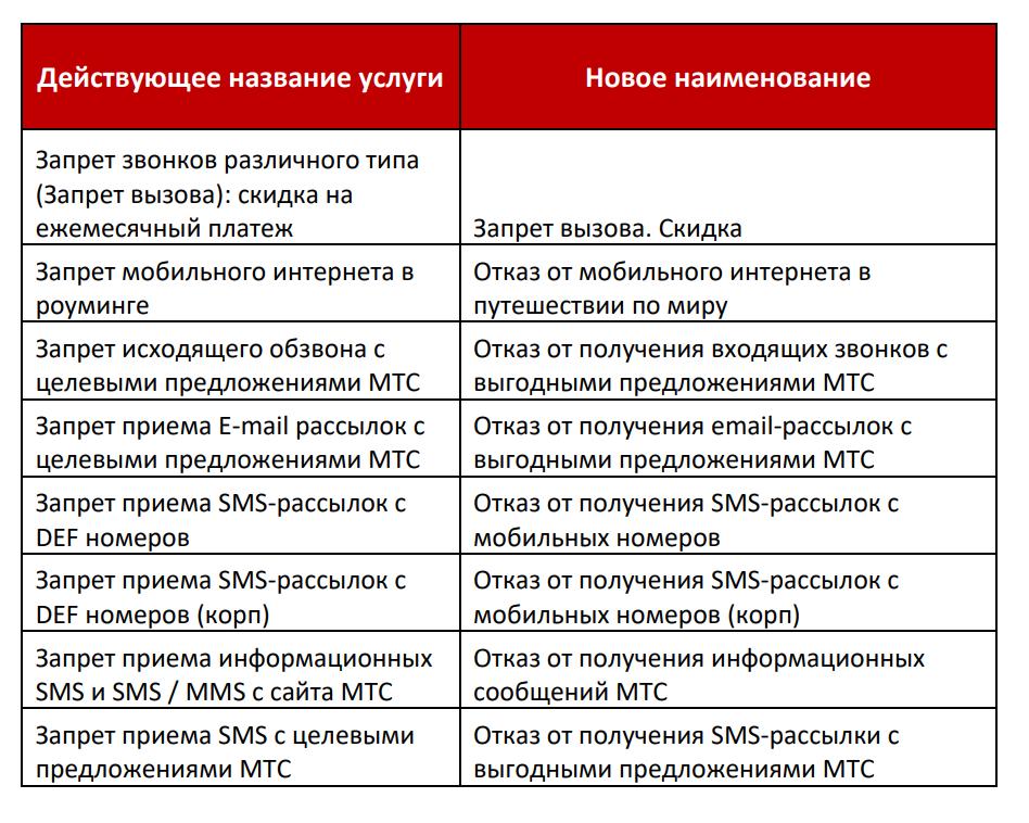 С 03 августа МТС меняет условия обслуживания 2