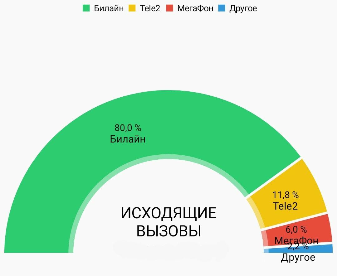 MNP с Билайна в Мегафон 2