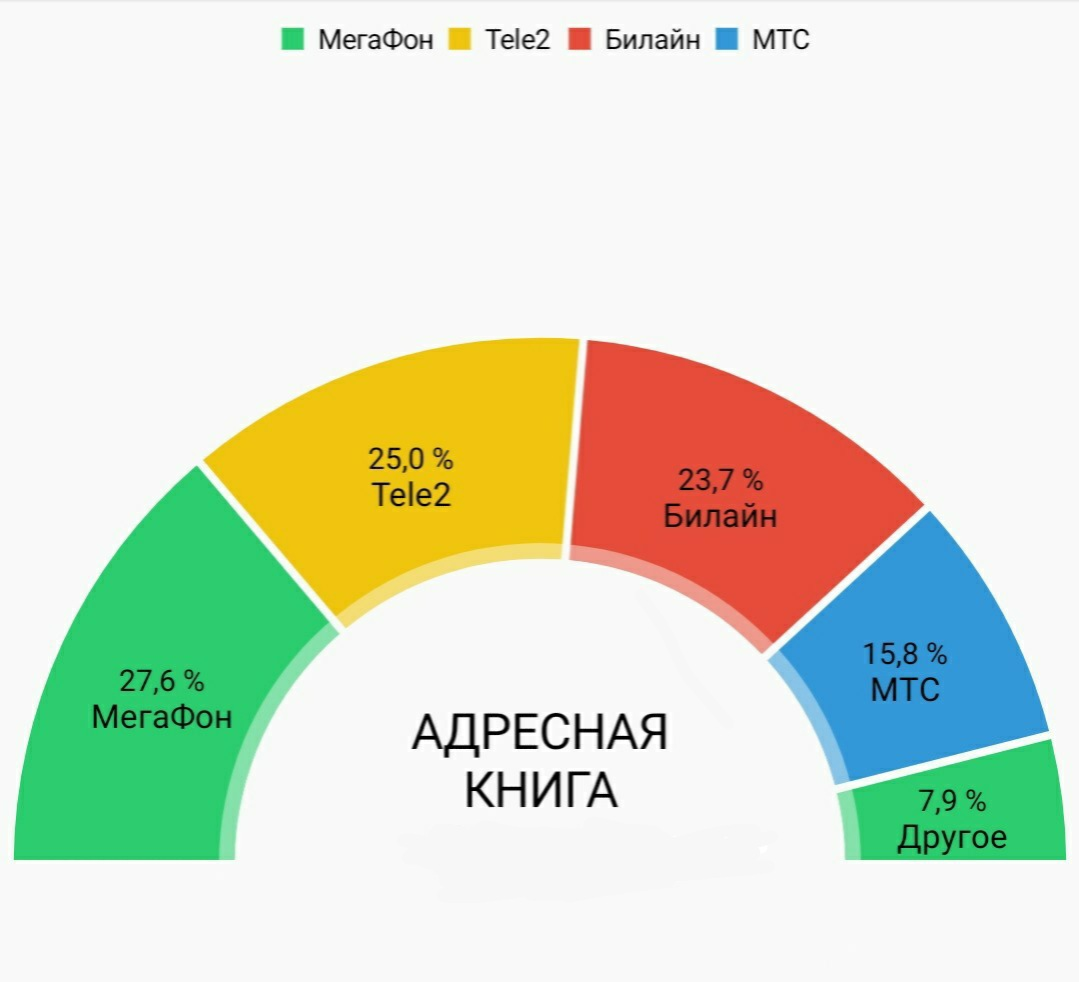 MNP с Билайна в Мегафон 4