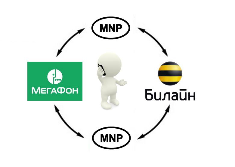 MNP с Билайна в Мегафон 1