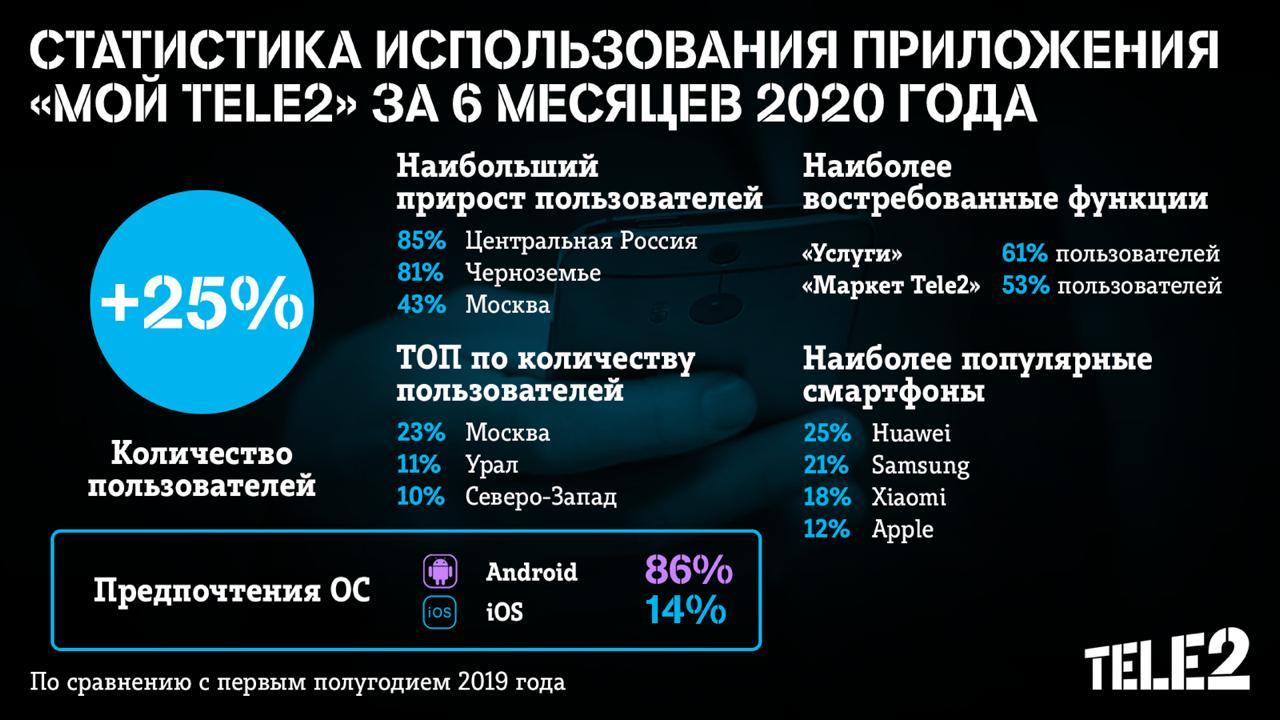 Число пользователей приложения «Мой Tele2» за полгода выросло на четверть 2