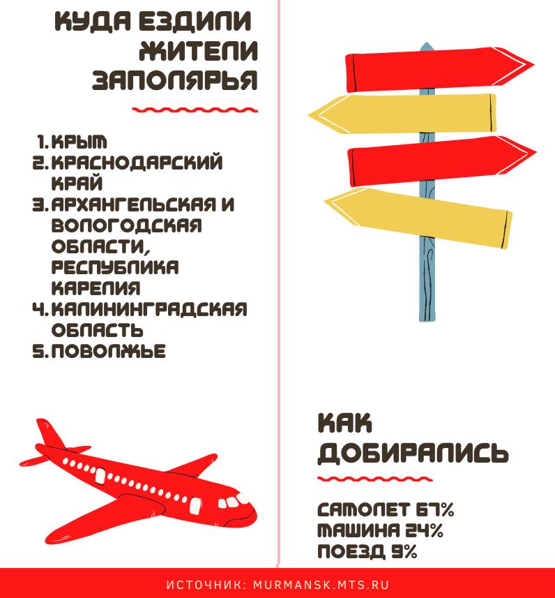 Жители Заполярья провели отпуска в Крыму, на Кубани и в Поморье 3