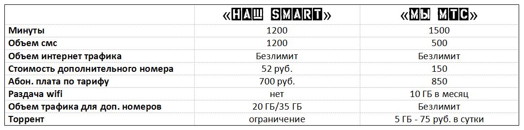 «Наш SMART» стал дороже более чем на 40% 2