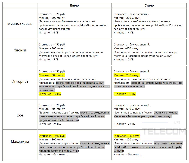МегаФон обновил линейку тарифов, обзор тарифов 2