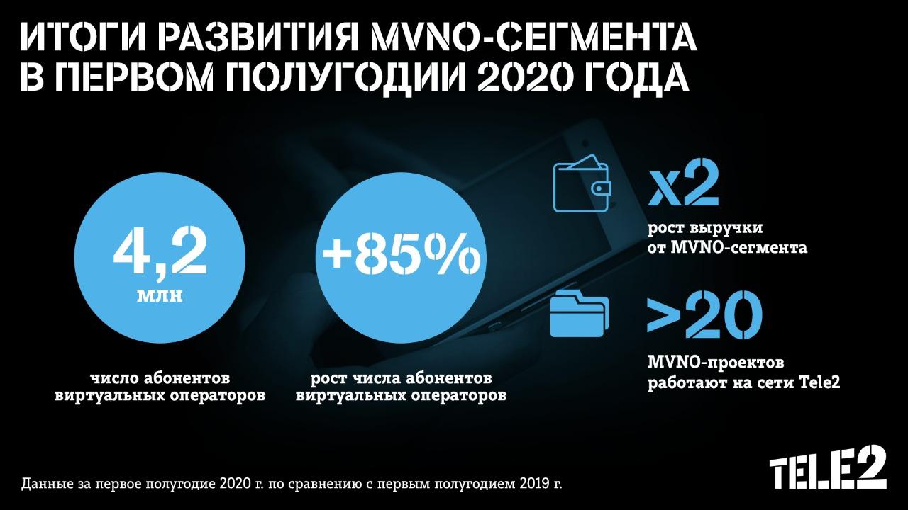 Количество клиентов виртуальных операторов на сети Tele2 превысило 4,2 млн 1