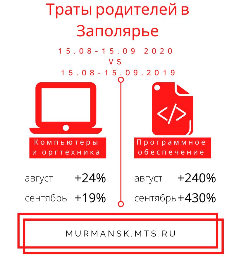 В новом учебном году родители в Заполярье потратили вчетверо больше на ПО для школьников 2