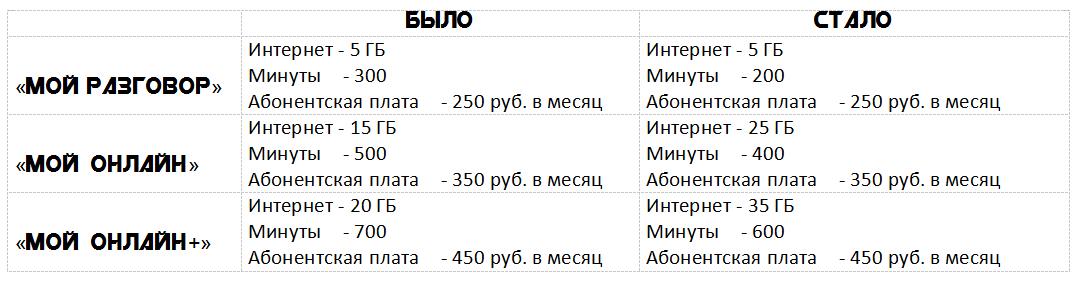 Tele2 запустил обновленные тарифы «Мой разговор», «Мой онлайн» и «Мой онлайн+», стало меньше минут и дороже 2