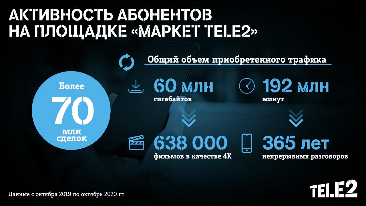 Абоненты Tele2 купили минут на 3,5 века непрерывных разговоров 1