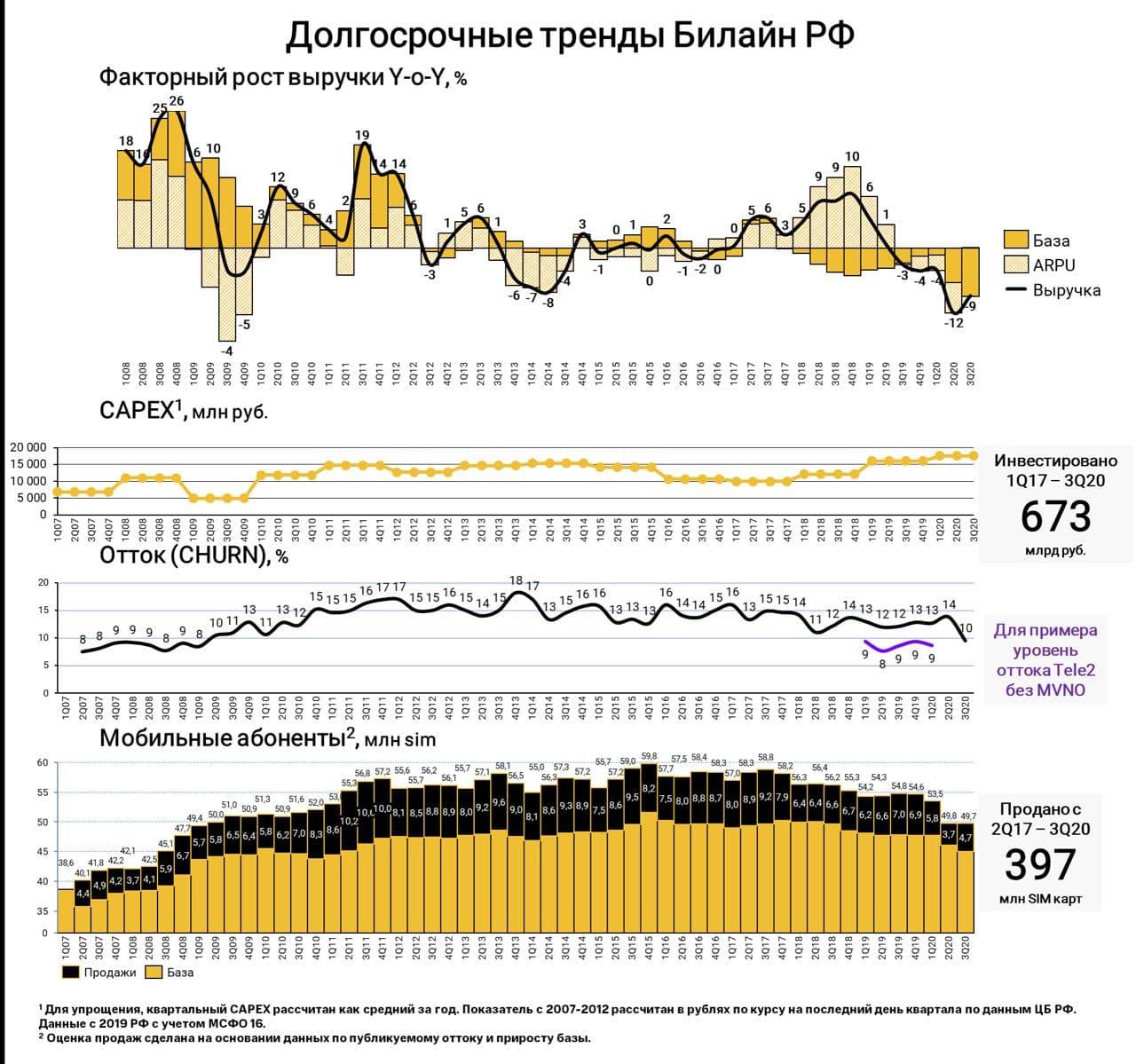 Общая выручка Билайн снизилась на 7% 2