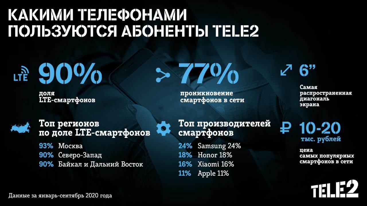 Доля LTE-смартфонов в сети Tele2 на Северо-Западе достигла 90% 2