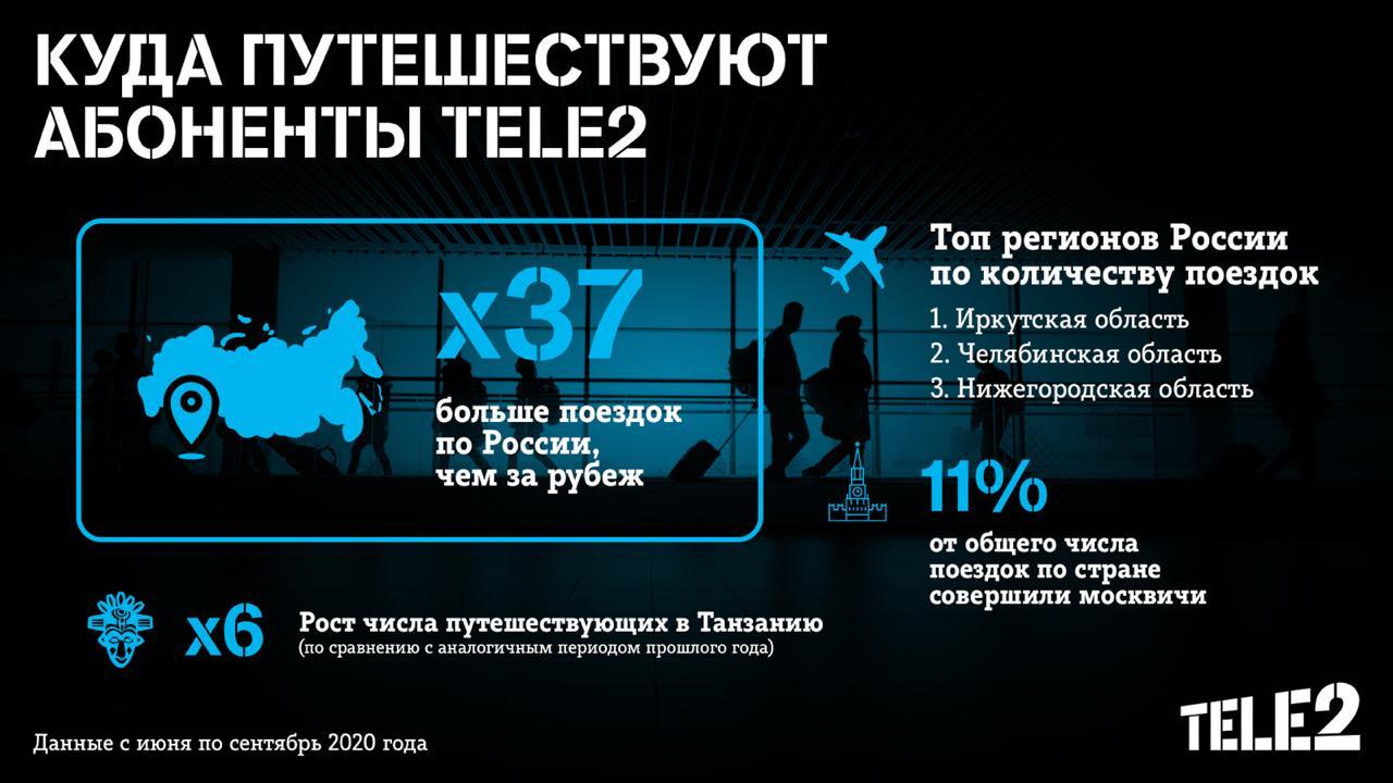 Какие направления в пандемию выбирают абоненты Tele2 2