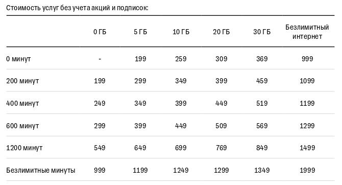 """Тинькофф Мобайл запускает вСанкт-Петербурге и Ленинградской области """"Тариф 5.0"""" 2"""