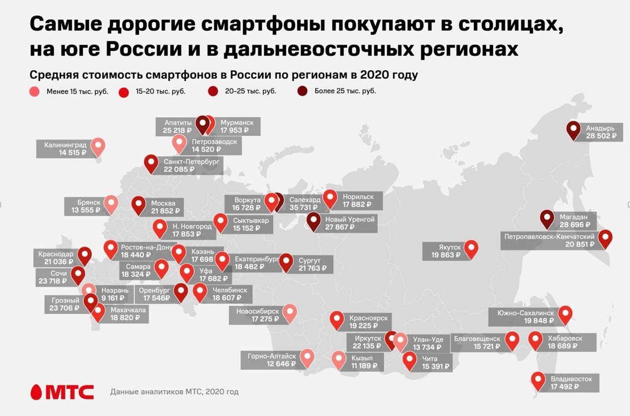 Апатиты вошли в топ-6 городов России, где покупают самые дорогие смартфоны 2