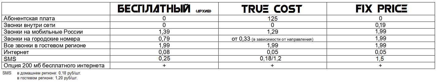 "MCN запускает тариф без абонентской платы - ""FIX PRICE"" 2"