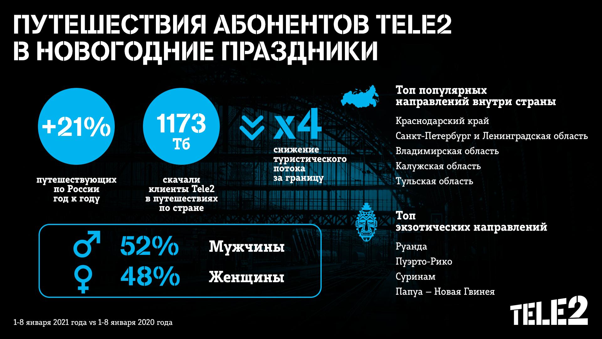 Белгородские клиенты Tele2 выбирали Курскую область и Украину для отдыха на новогодние праздники 1