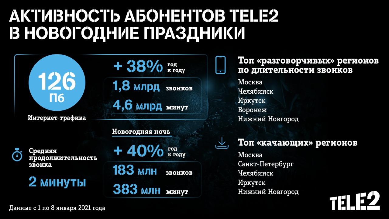 Tele2 использовали на 40% больше дата-трафика, чем годом ранее 1