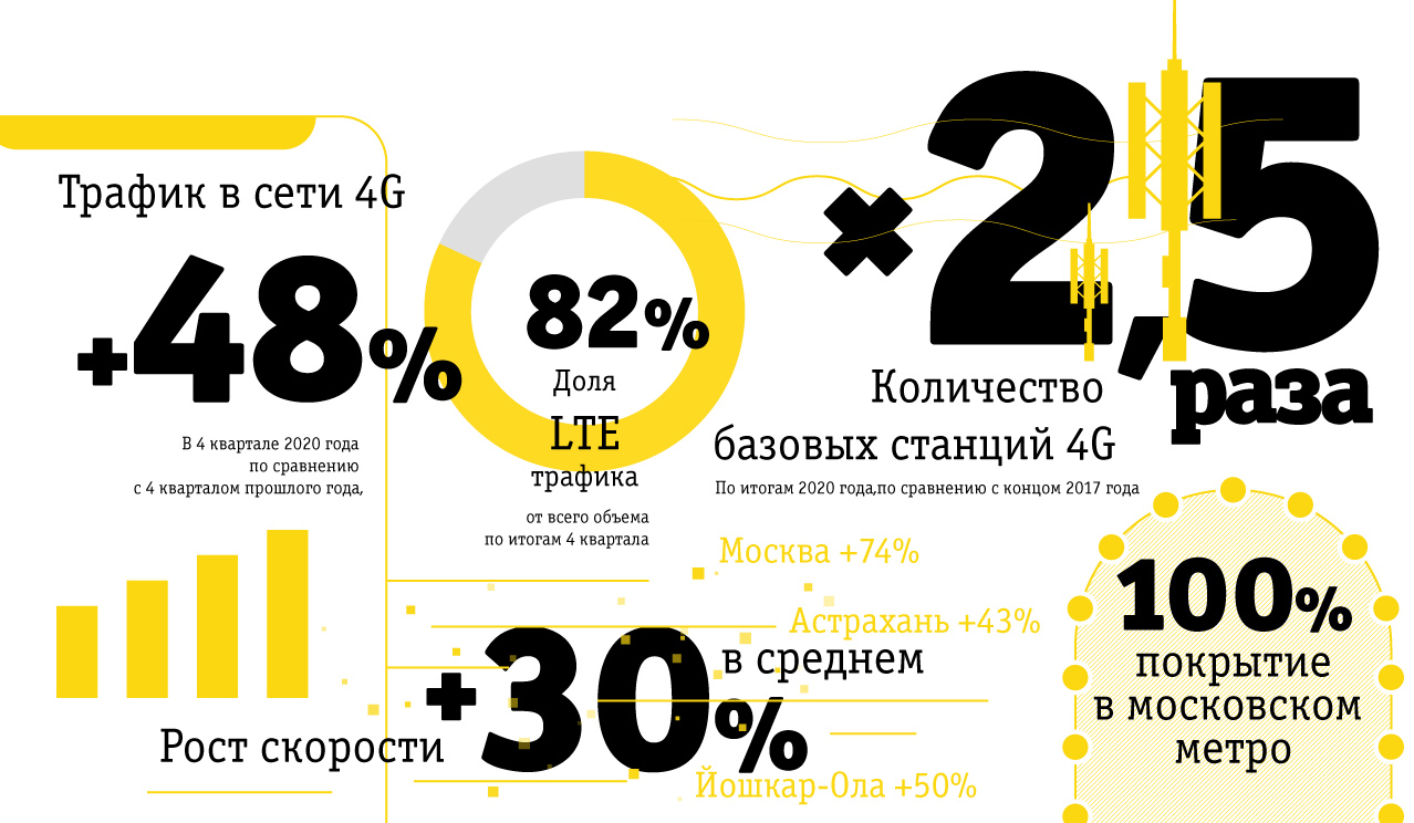 Билайн увеличил сеть 4G в 2,5 раза 1