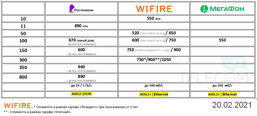 Домашний интернет Wifire (Мегафон) до 300 мб/с за 750 рублей 2