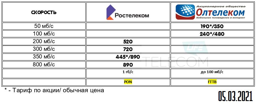Оленегорск 1