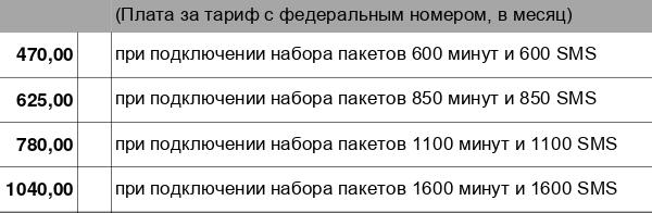 МТС обновила тариф «Тарифище» 2