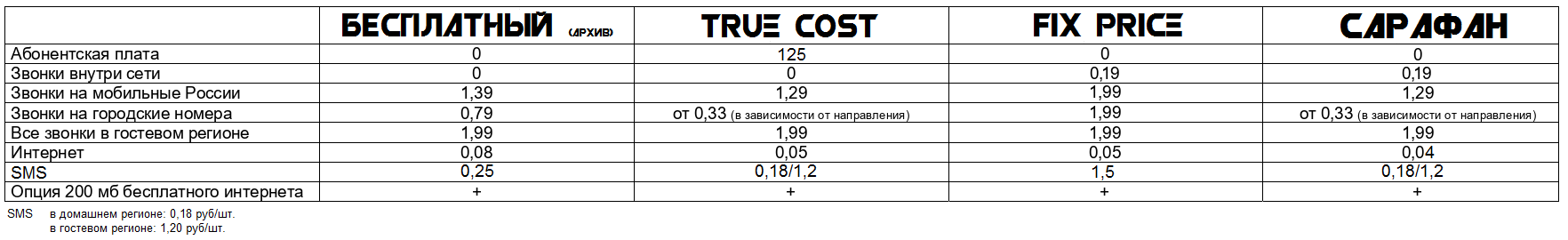"MCN Telecom запускает новый тариф ""Сарафан"" 2"