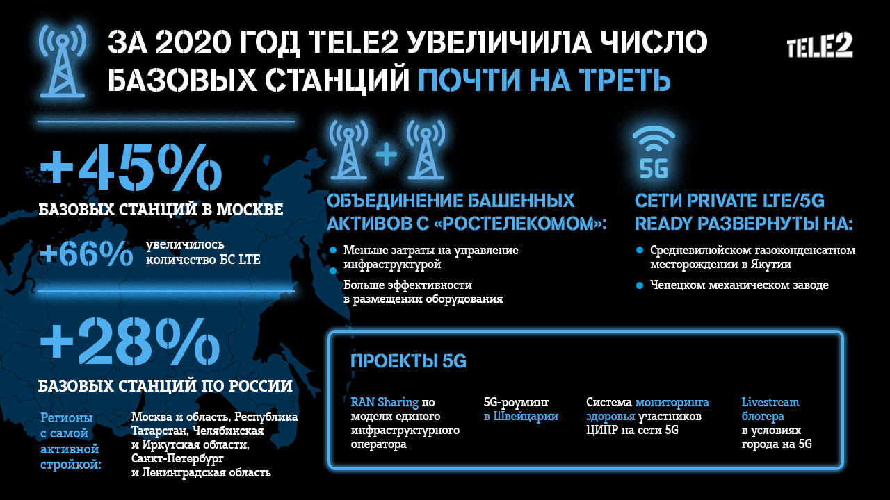 За год Tele2 увеличила число базовых станций почти на треть 1