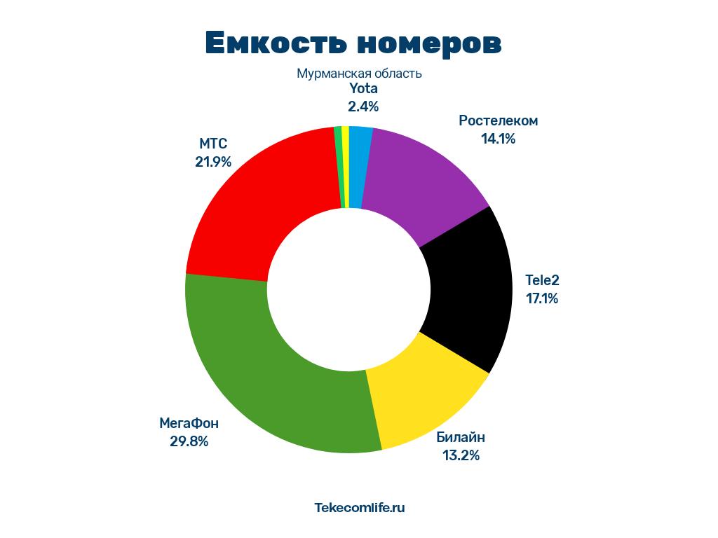 29 операторов связи города Мурманска 2