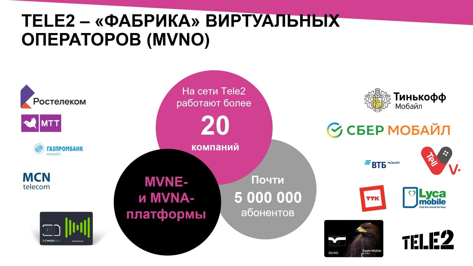 Виртуальные операторы Tele2 нарастили абонентскую базу на 28% 1