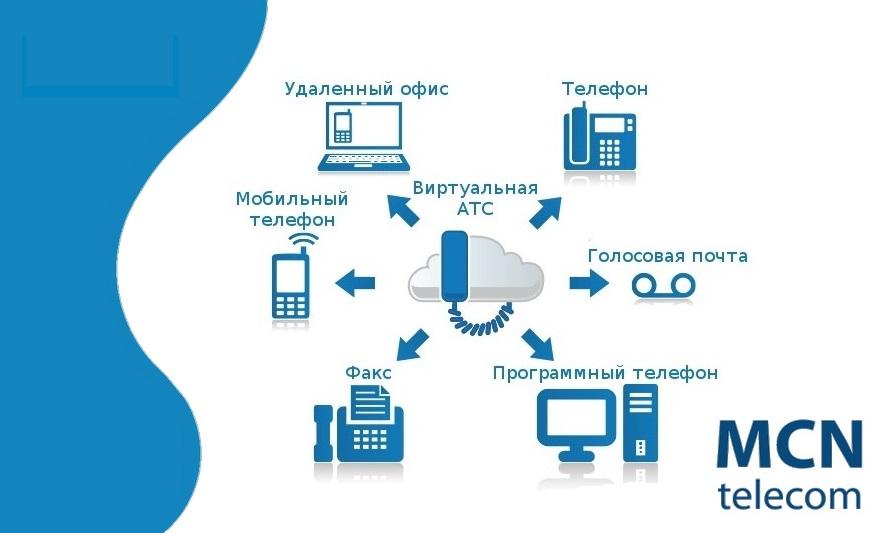 MCN Telecom сохраняет позиции среди ключевых игроков рынка ВАТС России 1
