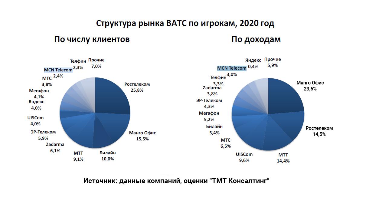 MCN Telecom сохраняет позиции среди ключевых игроков рынка ВАТС России 2