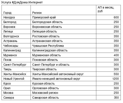 Мегафон снизил стоимость домашнего интернета для мурманских абонентов 100 мб/с за 400 рублей 3