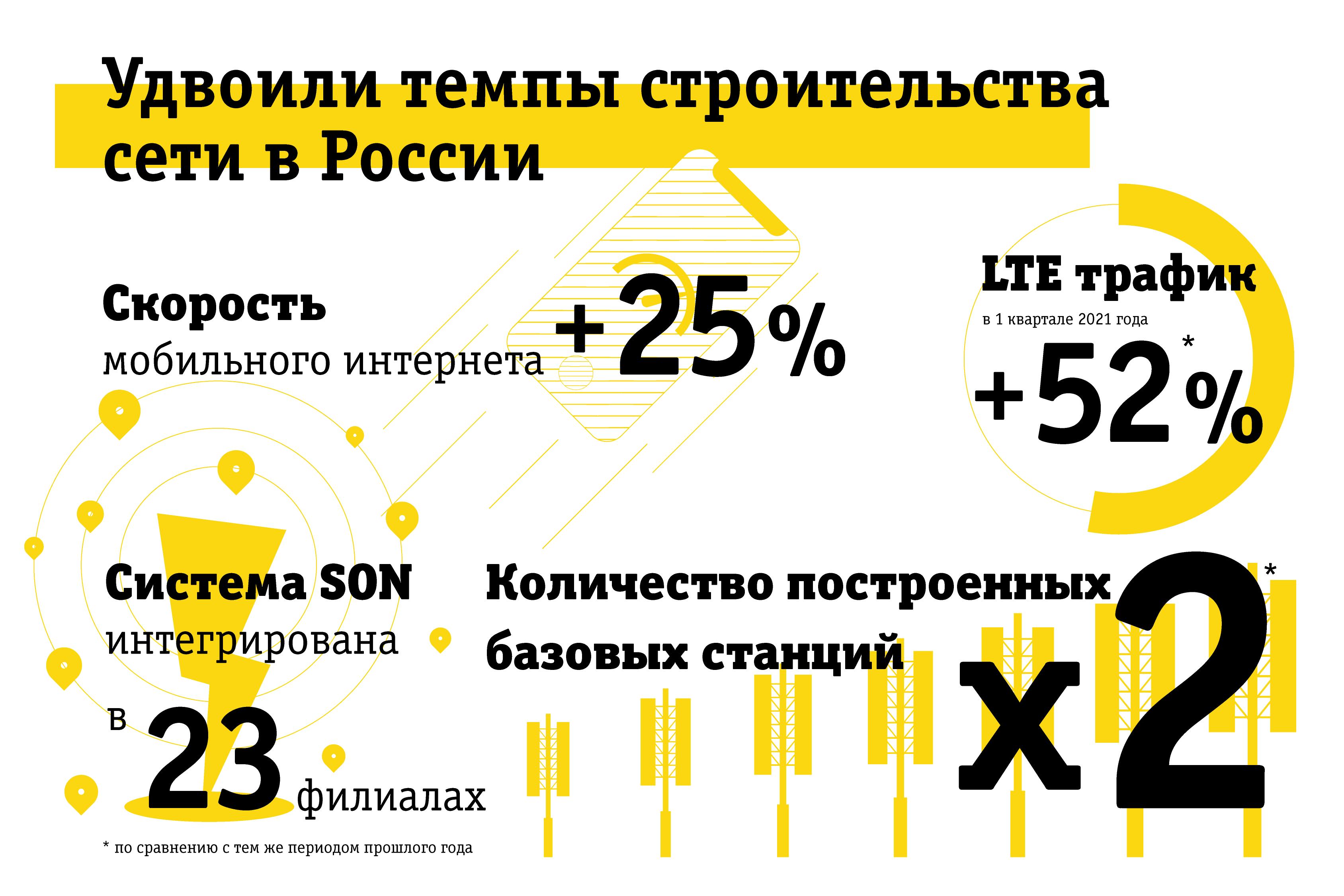 Билайн удвоил темпы строительства сети в России 1