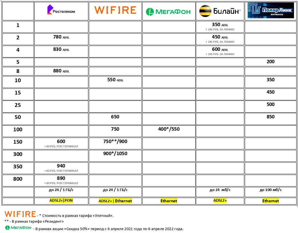Мегафон снизил стоимость домашнего интернета для мурманских абонентов 100 мб/с за 400 рублей 2