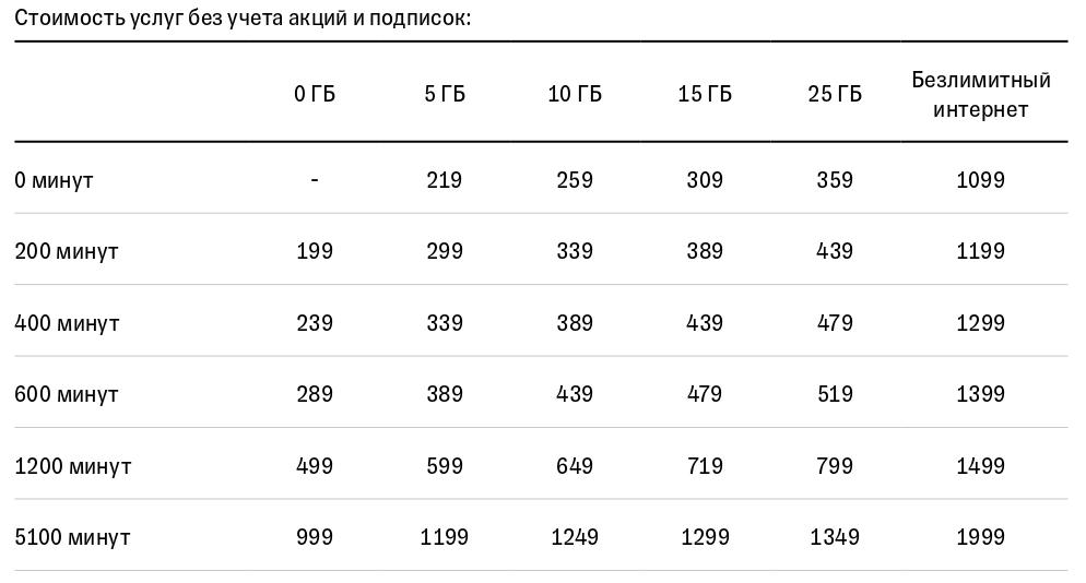 Тинькофф Мобайл увеличивает стоимость услуг на новом тарифе 5.0 (анализируем тариф) 4