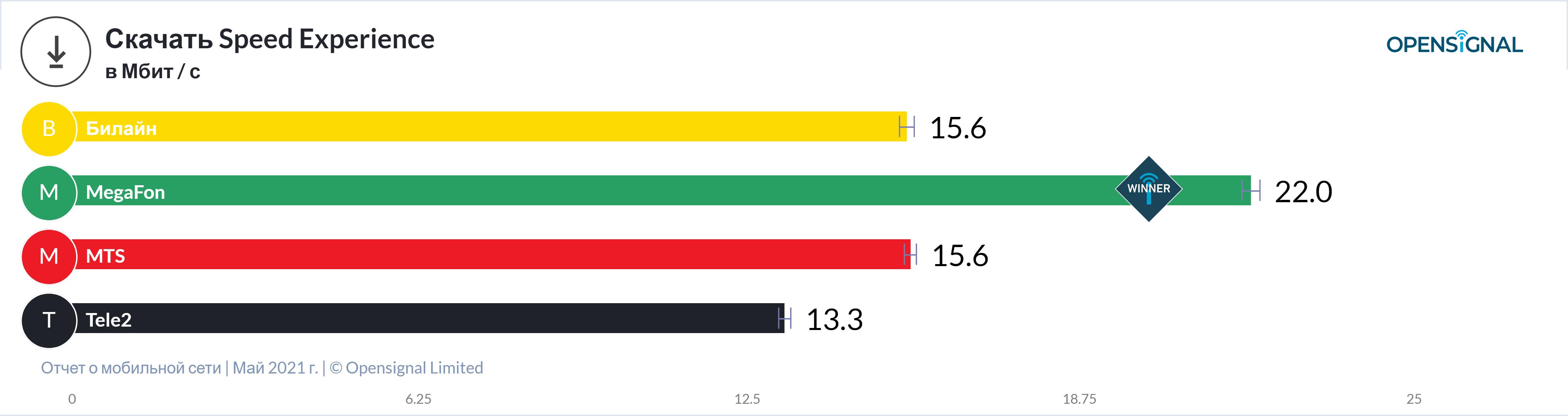 Tele2 признали лучшей по доступности 4G, разбираем признание... (+ данные от других операторов) 3