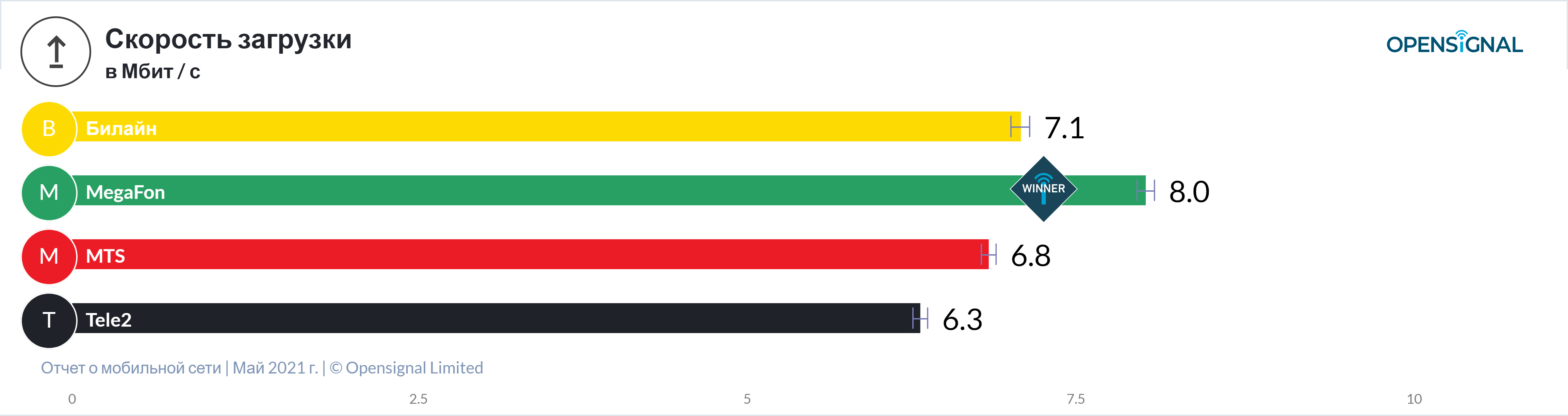Tele2 признали лучшей по доступности 4G, разбираем признание... (+ данные от других операторов) 4