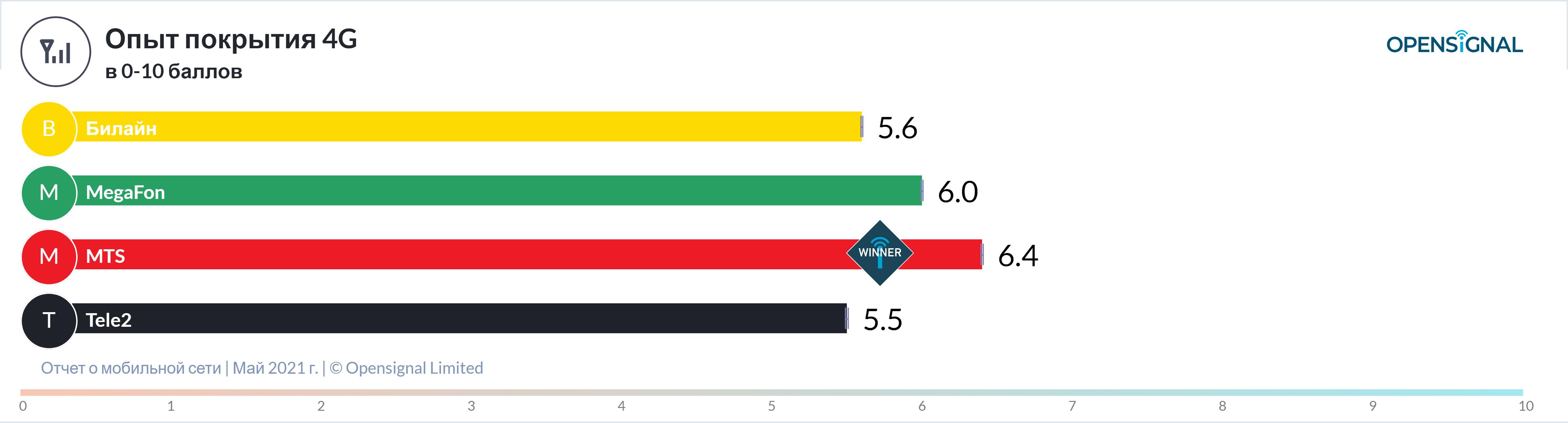 Tele2 признали лучшей по доступности 4G, разбираем признание... (+ данные от других операторов) 5