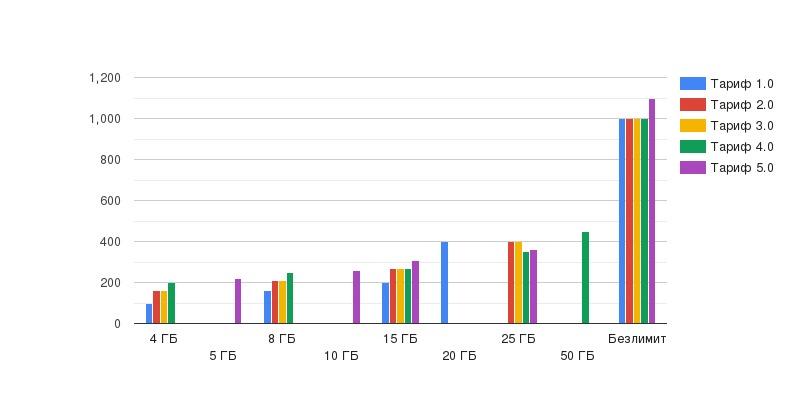 Тинькофф Мобайл увеличивает стоимость услуг на новом тарифе 5.0 (анализируем тариф) 3