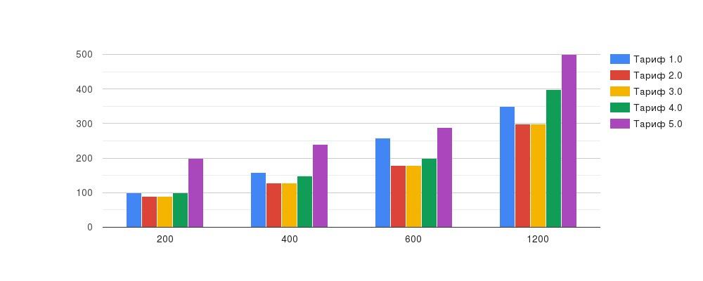 Тинькофф Мобайл увеличивает стоимость услуг на новом тарифе 5.0 (анализируем тариф) 2