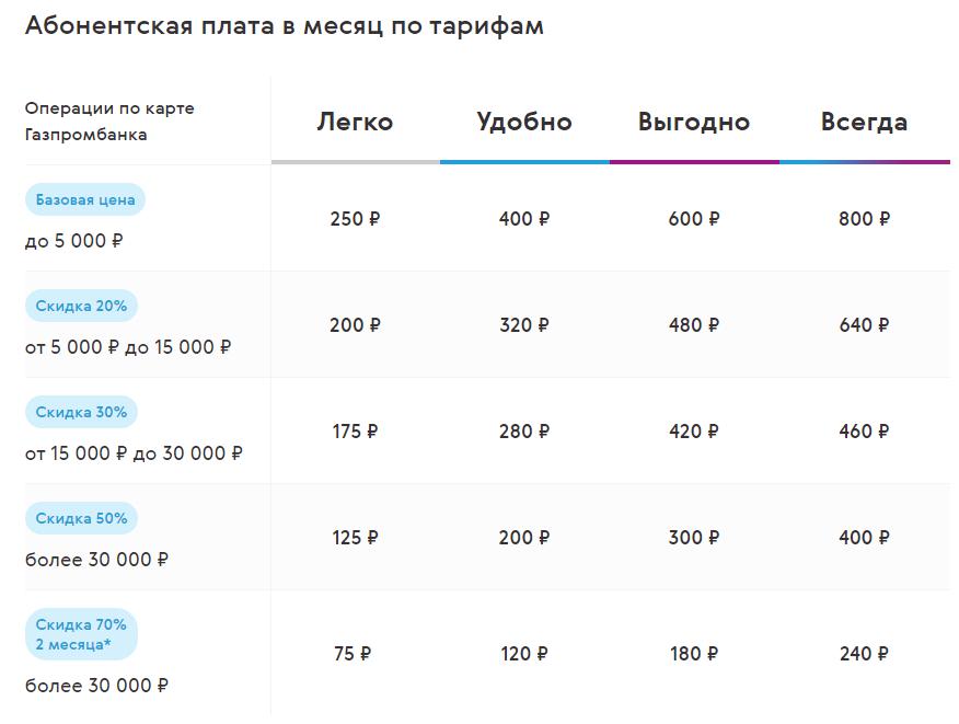 Газпромбанк Мобайл запустил сеть в Екатеринбурге и Свердловской области 2