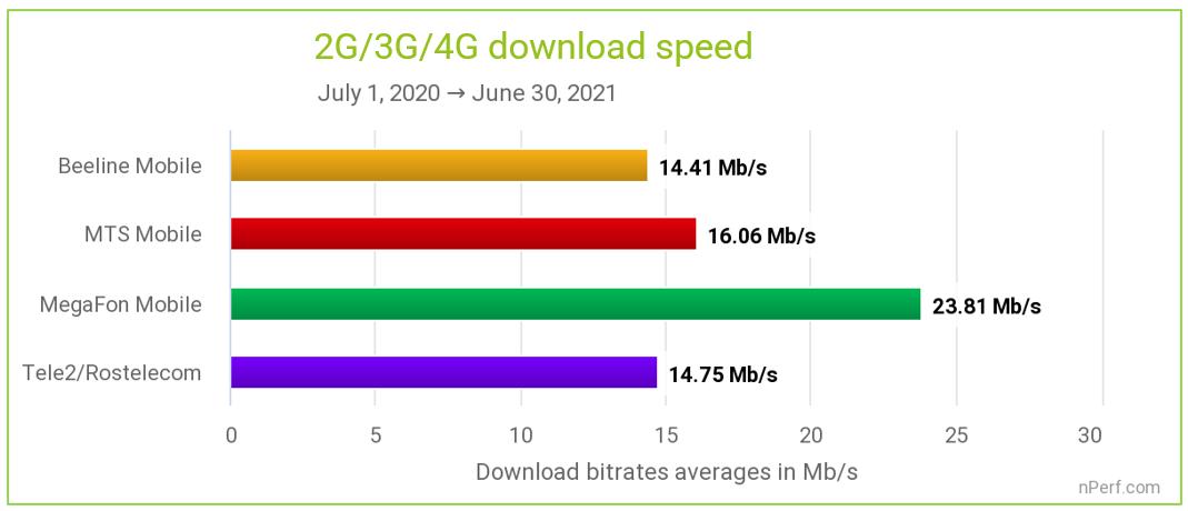 МегаФон обеспечил лучшую производительность мобильного интернета (nPerf) 4