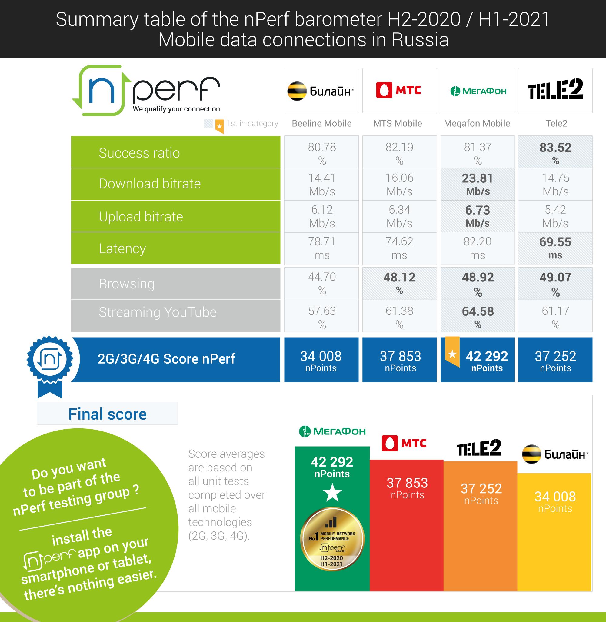 МегаФон обеспечил лучшую производительность мобильного интернета (nPerf) 3