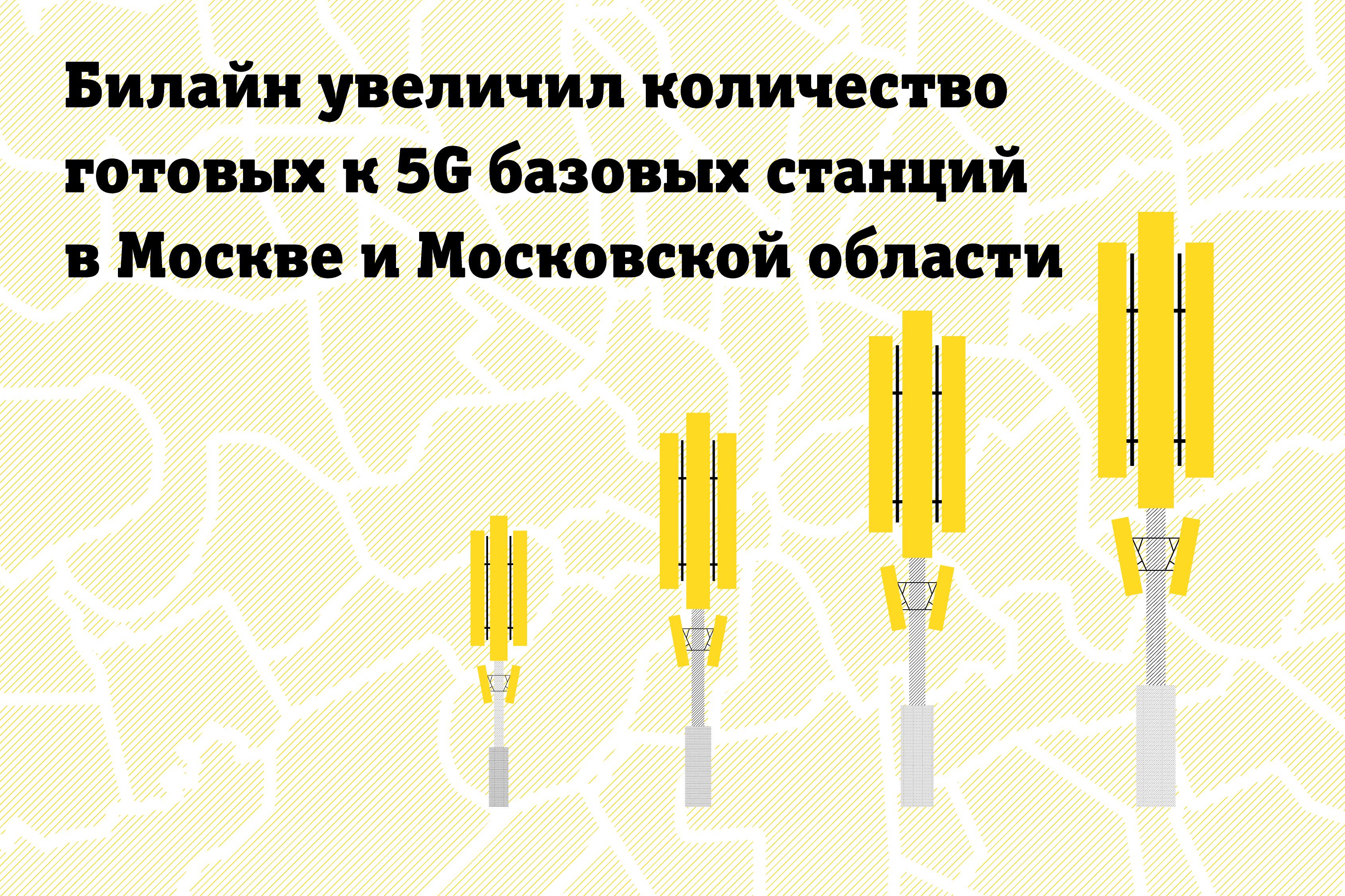 Билайн увеличил количество готовых к 5G базовых станций в Москве и Московской области 1